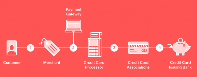 Citi Card Online Payment >> Understanding Credit Card Processing Fees - Total-Apps