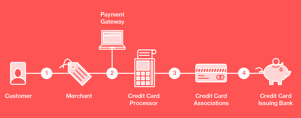 Understanding Credit Card Processing Fees Total Apps